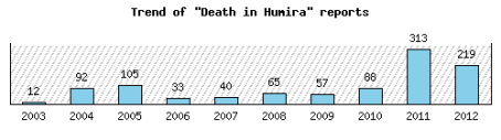 death_humira